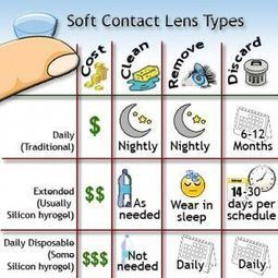 Contact Lens | Eastside Optometric | Scoop.it