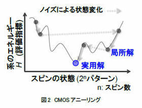 Hitachi have developed new CMOS semiconductor. | EEDSP | Scoop.it