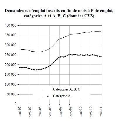 LYon-Actualités.fr: Chômage en mai : la région Rhône-Alpes s'en sort un peu mieux   LYFtv - Lyon   Scoop.it