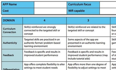 Apps in Education: Are We Really Evaluating the Use of iPads in Our Classroom | Teaching 21st Century | Scoop.it