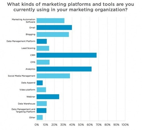 The 6 Most Common Technologies Used by B2B Marketers | Bizo | Inbound Marketing Transformation | Scoop.it