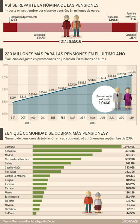 Radiografía de las pensiones: ¿cuánto se gasta y en qué comunidad hay más jubilados? | La economía en la vida real | Scoop.it