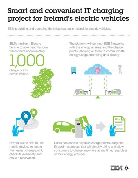 Leading the Charge with Electric Vehicles in Ireland | The Internet of Things | Scoop.it
