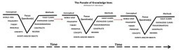 The Customer Knowledge Map | Expertiential Design | Scoop.it