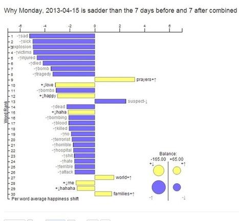 Comment mesurer le bonheur avec Twitter? | Digital media | Scoop.it