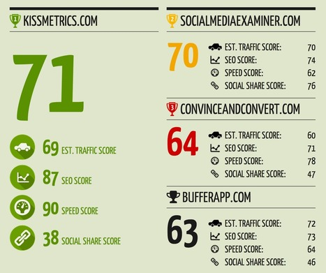 12 Competitor Analysis Tools That Will Improve Your Traffic | Top Social Media Tools | Scoop.it