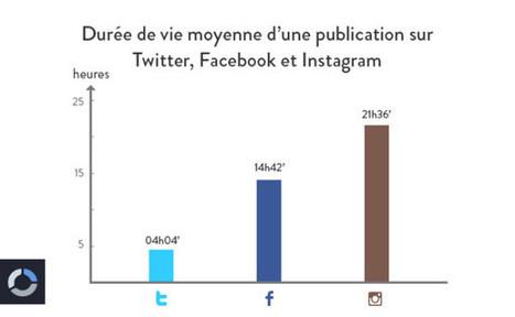 La durée de vie des publications sur Facebook, Twitter et Instagram | Quatrième lieu | Scoop.it