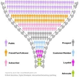 How HubSpot Measures Social Success | Public Relations & Social Media Insight | Scoop.it