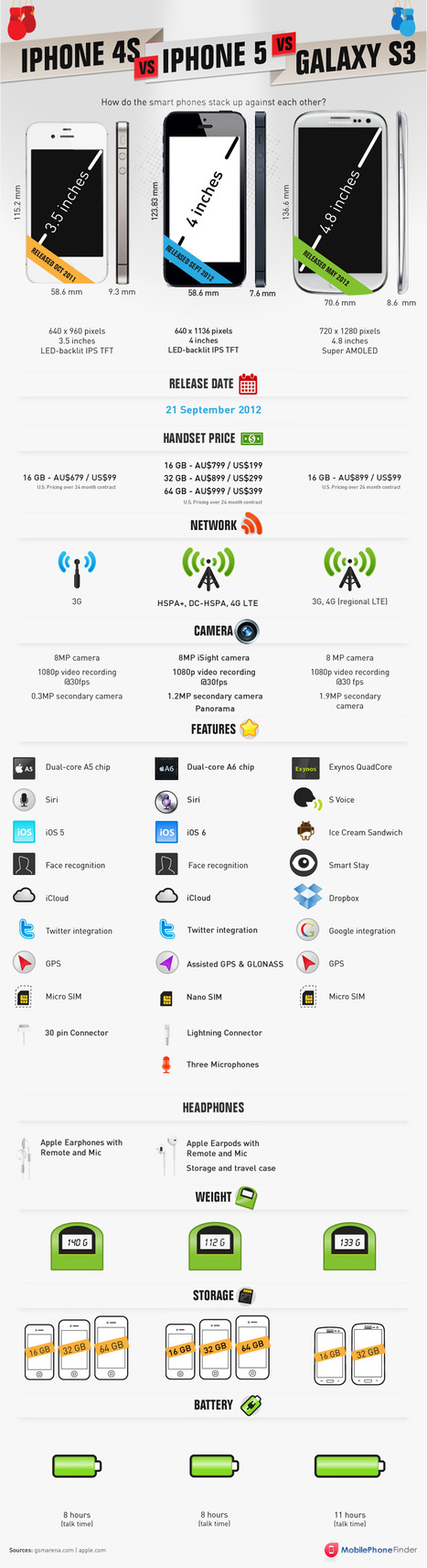 iPhone 4S vs iPhone 5 vs Samsung Galaxy S3 #infografia #infographic#apple | MobileWeb | Scoop.it