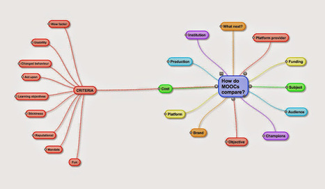 How do MOOCs compare? | Edtech PK-12 | Scoop.it