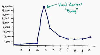 The Linkbait Bump: How Viral Content Creates Long-Term Lift in Organic Traffic | Online Marketing Resources | Scoop.it