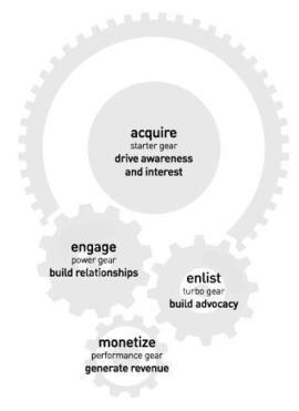 The Golden Age of Consumer #Influence | Lean Back 2.0 | Influence et contagion | Scoop.it
