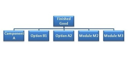 logisitik - The Master Production Schedule (MPS) | Supply Chain | Scoop.it