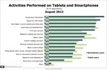 Smartphone Owners Are Avid Local Biz Searchers | soLOmo-LOcal | Scoop.it