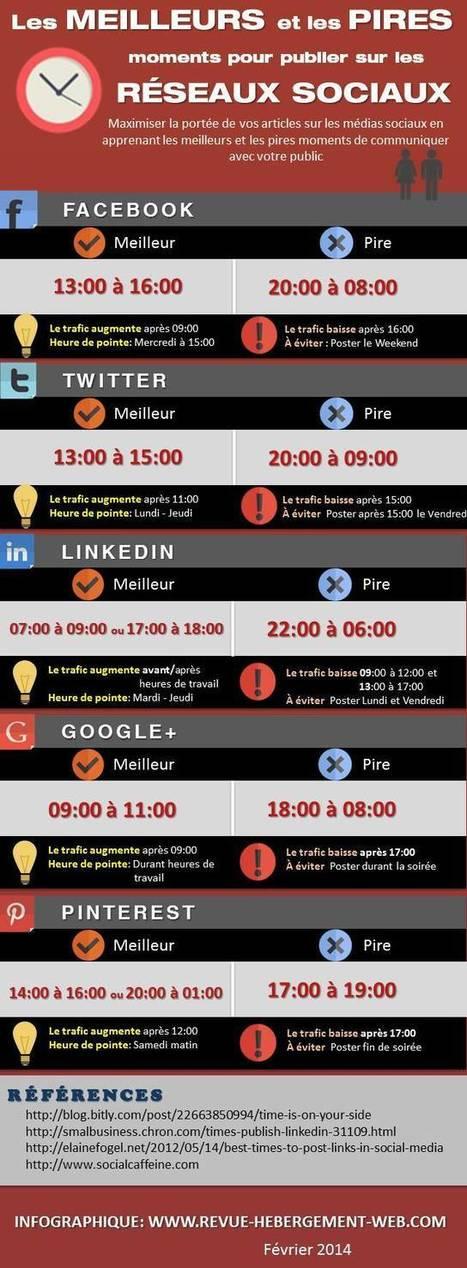 Les meilleurs moments pour publier sur les médias sociaux | Digital Business | Scoop.it