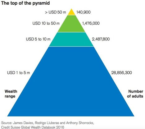 Here is the world's skewed distribution of wealth in a single graphic   finance   Scoop.it