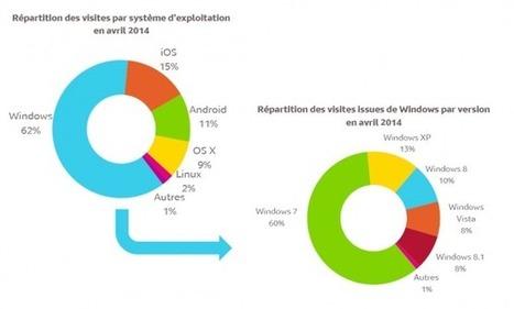 eStat'Web : Les chiffres clés de la mesure web analytics de Médiamétrie en avril 2014   Médiamétrie-eStat   Le Web Analytics par Médiamétrie   Web-analytics-et-web-marketing   Scoop.it