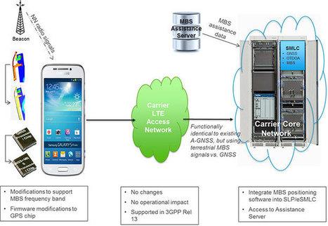 Terrestrial beacons bring wide-area location indoors   mobile, digital and retail   Scoop.it