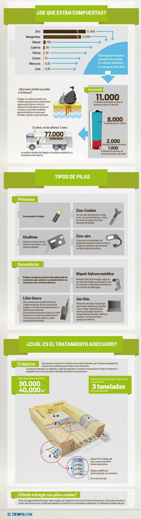 No tires las pilas usadas a la basura #infografia #infographic #medioambiente | Infographics on the road | Scoop.it
