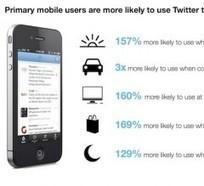 Etude : l'usage de Twitter sur mobile | Blonde Sans Filtre et le Social Media | Scoop.it