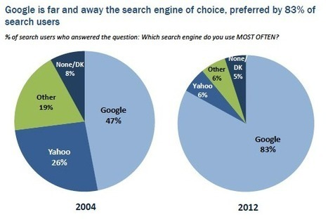 "How ""Facebook Search"" Could Help Google Escape The Antitrust Noose 