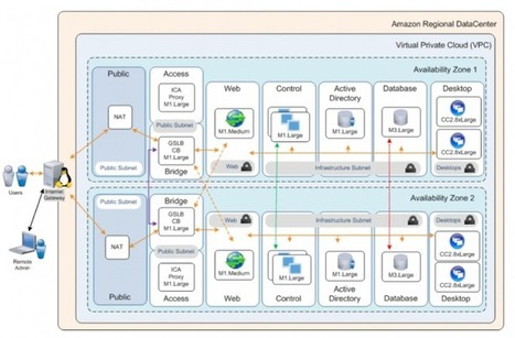 CLM enables XenApp adoption on AWS   Citrix Blogs   End User Computing   Scoop.it
