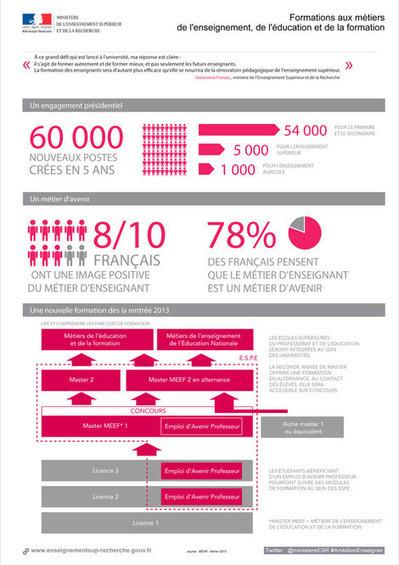 Présentation des E.S.P.E. sur le site internet du ministère | Enseignement Supérieur et Recherche en France | Scoop.it