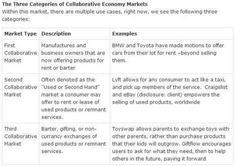 List of the Collaborative Economy: Rent and Trade Everything | Social Media Breakdown - Time to categorize It! | Scoop.it