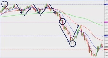 Forex Trading- What is a Forex strategy? | Foreign Currency Exchange | foreign currency exchange | Scoop.it
