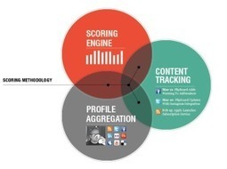Analytics, Listening, and Influencers in Social Media   Social Media Monitoring   Scoop.it