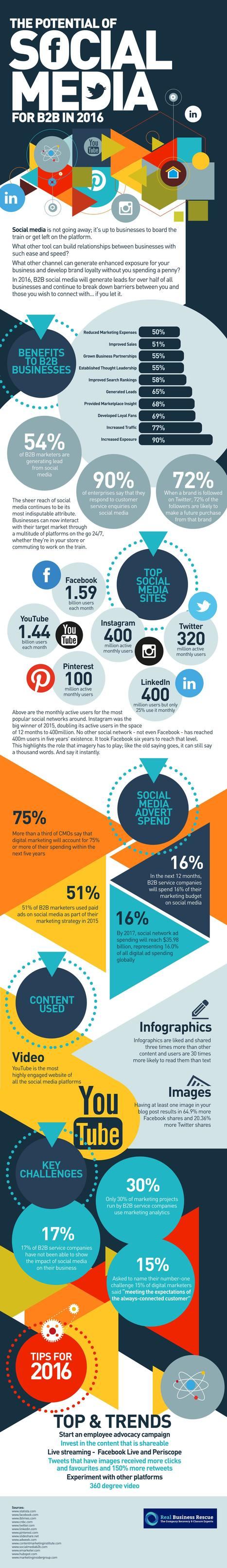 Social media en B2B : potentiel et facteurs clés de succès ? - BtoBMarketers.fr | ADN des Réseaux Sociaux | Scoop.it