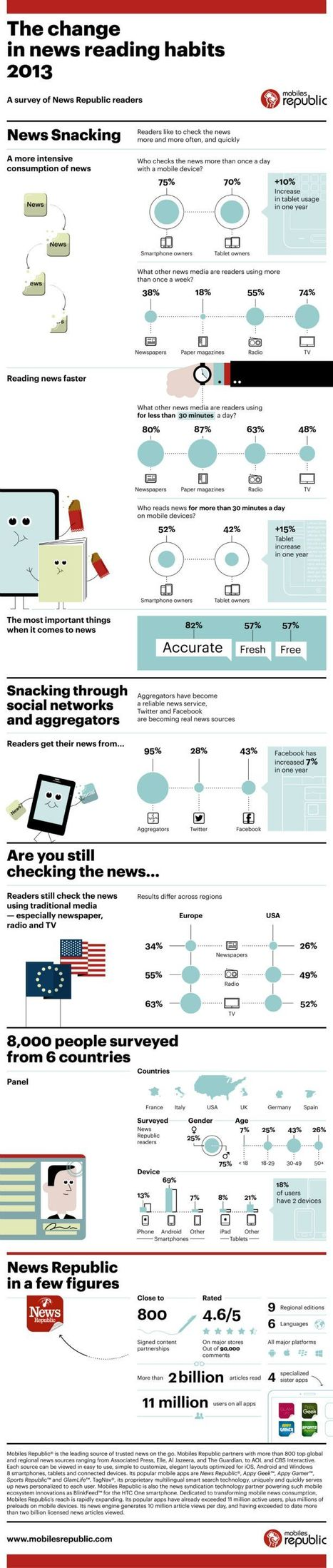 Survey: people aren't news reading; they're 'news snacking' | Technoculture | Scoop.it