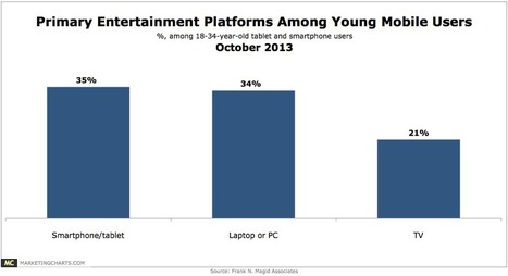 Primary Entertainment Devices For Young Mobile Users, October 2013 [CHART] | Personalised learning | Scoop.it