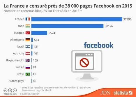La France, championne de la censure de contenus sur Facebook en 2015 | Periodismo Global | Scoop.it
