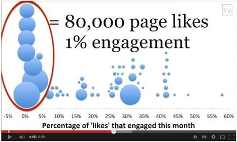 Is Facebook page promotion no better than buying likes from a click farm? | Search & social | Scoop.it