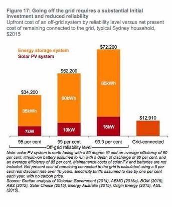 Solar energy needs smart solutions, not dumb economics   Community Solar Power Australia   Scoop.it