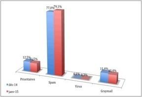 80% des emails adressés à des pros sont des spams | Acquisition et fidélisation. DATA et relation client | Scoop.it