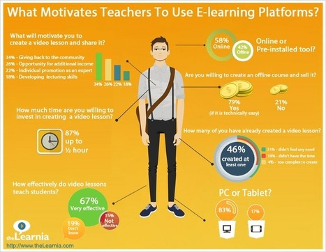 Teachers stated: Money is not the key motivator to create  online video lessons   Medical Education   Scoop.it