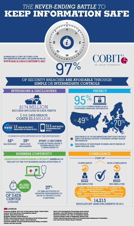 COBIT 5 for Information Security now available | Management des Systèmes d'Information | Scoop.it