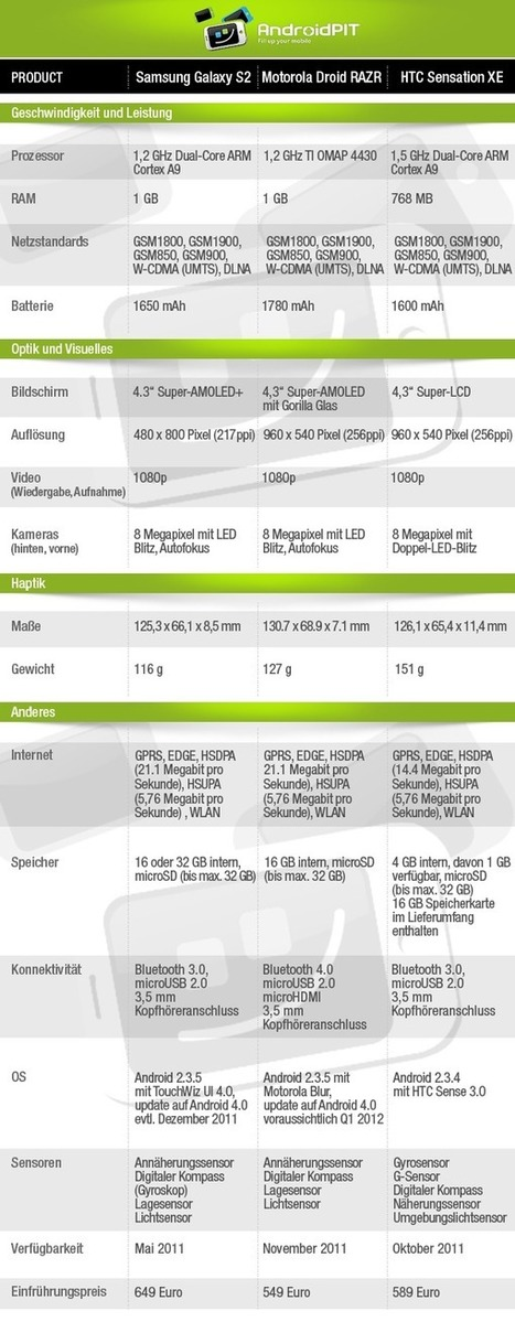 Samsung Galaxy S2 vs. Motorola RAZR vs. HTC Sensation XE - AndroidPIT | Android phone | Scoop.it
