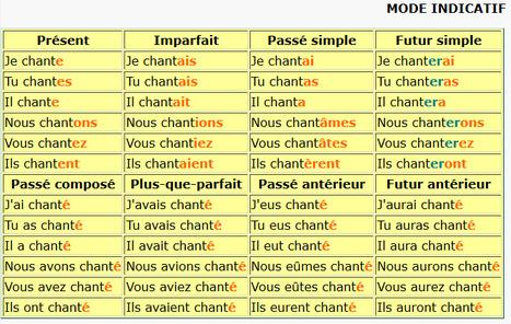 Verbes du premier groupe | POURQUOI PAS... EN FRANÇAIS ? | Scoop.it