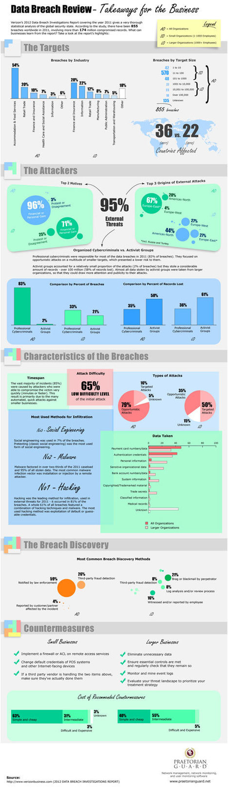 Infographic: Data Breach Review - Takeaways for the Business   Security Infographics   Scoop.it