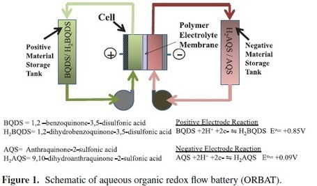 New battery technology will be great – if it is viable   Watts Up With ...   art   Scoop.it