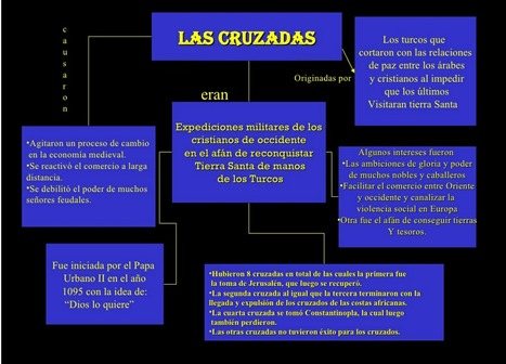 Mapa Conceptual   Las Cruzadas   Scoop.it