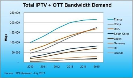 IPTV news - Telcos racing to meet the OTT challenge, says report   Richard Kastelein on Second Screen, Social TV, Connected TV, Transmedia and Future of TV   Scoop.it