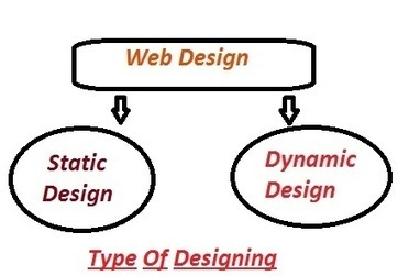 Web Design Services   Rotate Web Technologies   SMO Company in India And SMO India at Rotate Web Teachnologies   Scoop.it