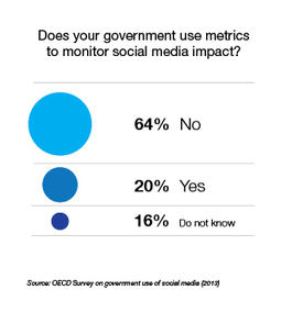 Public sector innovation and e-government - OECD | Open Government Daily | Scoop.it