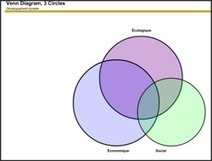 Ressources graphiques interactives pour la classe | Cartes mentales | Scoop.it