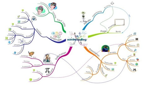 Le mindmapping mind map | Medic'All Maps | Scoop.it