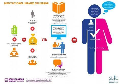 Propuestas para el cambio educativo | educación líquida | Scoop.it